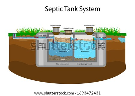 Septic Tank diagram. Septic system and drain field scheme. An underground septic tank illustration. Infographic with text descriptions of a Septic Tank. Domestic wastewater. Flat stock vector EPS 10 Stok fotoğraf ©