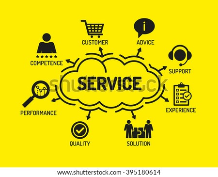 Service. Chart with keywords and icons on yellow background