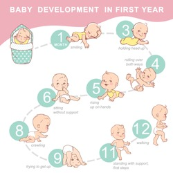 Set of child health and development icon. Infographic of baby growth from newborn to toddler with text. First year milestones. Cute boy, girl of 12 months. Design template. Vector color illustration.