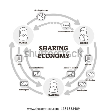 Sharing economy vector illustration. Outlined owner, seeker, platform graph for B2B concept. Company financial assets strategy diagram with explanation data. Corporate market exchange service method.