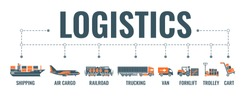 Shipping and logistics horizontal banner with two color flat icons air cargo, trucking, ship, railroad freight. typography concept. isolated vector illustration