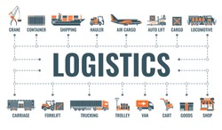 Shipping and logistics horizontal banner with two color flat icons air cargo, trucking, ship, railroad freight, shop. typography concept. isolated vector illustration