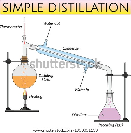 simple distillation laboratory set up, separation of homogeneous liquid - solid mixtures using boiling point difference Foto stock ©