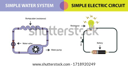 simple electrical circuit and simple water system similarity. simple electrical circuit. simple water system. electrical system for physics lesson