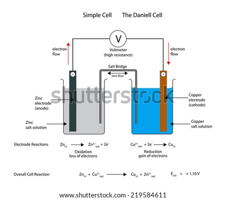 simple  electrochemical or