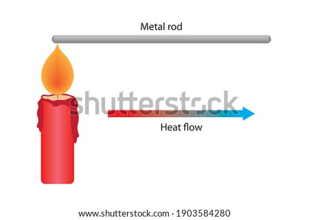 Simple heat conduction experiment with an metal rod Сток-фото ©