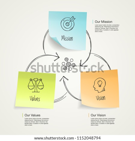 Simple visualization for mission, vision and values diagram schema with colorful sticky notes and hand drawn icons. Easy to use for your design with transparent shadows.