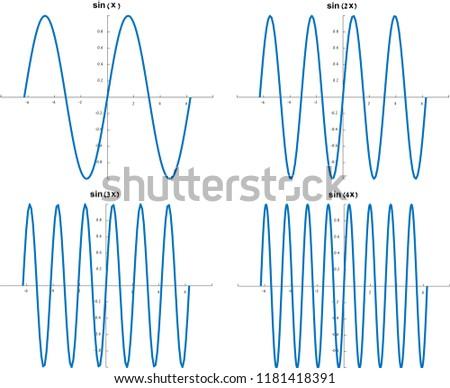 Sin (sine) trigonometric function first 4 harmonies graphs - sin(x), sin(2x), sin(3x), sin(4x)