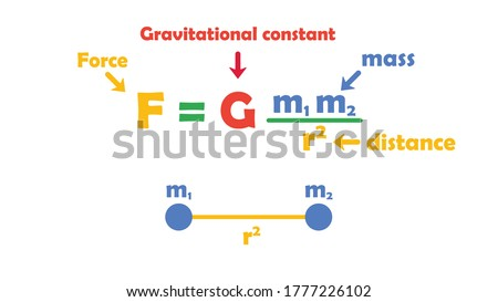 Sir Isaac Newton's universal law of gravitation (F=Gmm/r2) is an equation representing the attractive force (F) of two masses (m) separated at distance (r).  Law of gravitation vector illustration. Stock fotó ©