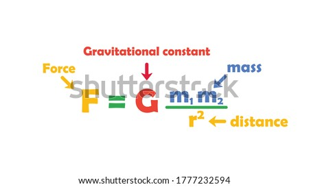 Sir Isaac Newton's universal law of gravitation (F=Gmm/r2) is an equation representing the attractive force (F) of two masses (m) separated at distance (r).  Law of gravitation vector illustration Stock fotó ©