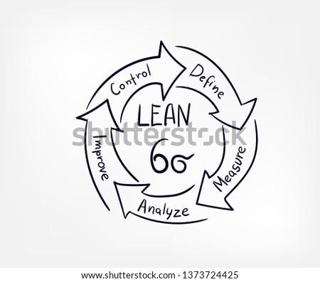 Six Sigma Process Map