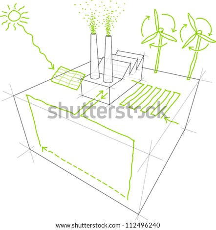 Sketches of sources of renewable energy (wind turbine, solar/photovoltaic panel, heat/thermal pump) over a simple industrial building/factory drawing