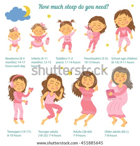 Sleep is a necessity, not a luxury. How much sleep do you need? Info graphics. Vector illustration. Newborn, infant, toddler, preschooler, school age children, teenager, younger adult, older adult.