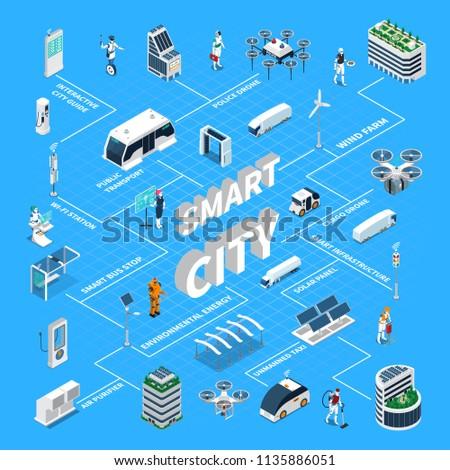 Smart City Isometric Flowchart