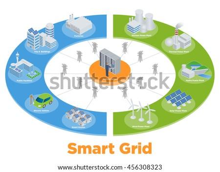 smart grid conceptual