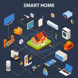 Smart home internet connected devices isometric colorful flowchart with central control point on black background vector illustration