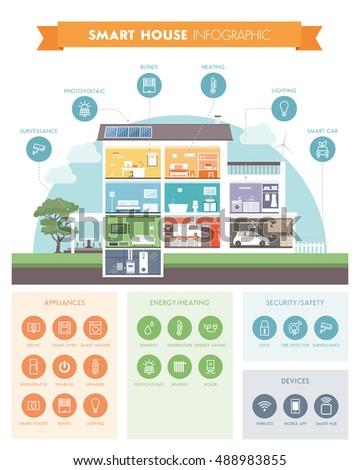 smart house system automation