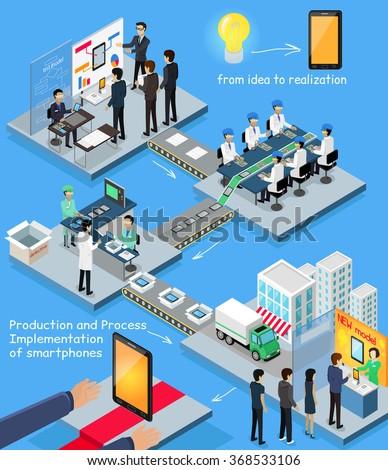 Smartphone production process isometric design. 3D Implementation process realization, idea, mobile production technology, 3d business production smartphone, isometric engineering product smarphone