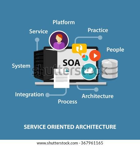 soa service oriented