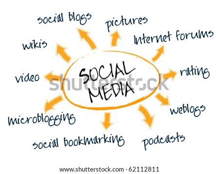 Social media mind map with networking concept words - stock vector