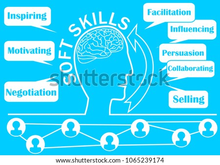 Soft skills presentation template with human head outline silhouette, brain, arrow, technical terms in callouts, on trendy light blue background.