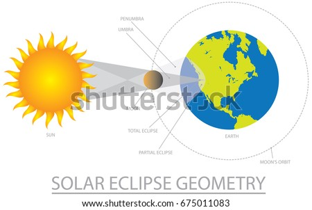 solar eclipse geometry with sun