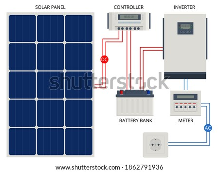 Solar Panel cell System with Hybrid Inverter, Controller, Battery Bank and Meter designed. Renewable energy sources. Backup power energy storage system. Foto stock ©