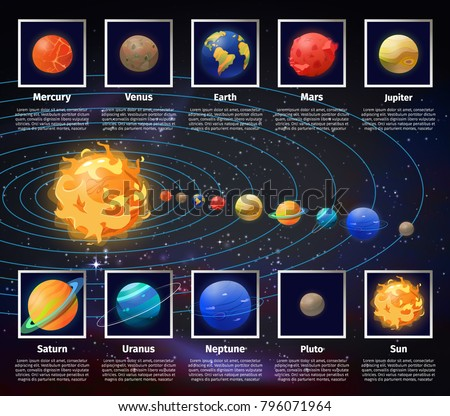 Solar system or universe, cosmic infographic with planets position on orbit. Sun and Jupiter, Mercury and Venus, Earth and Mars, Saturn and Uranus, Neptune and Pluto, Sun. Astronomy, celestial theme