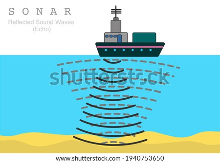 Sonar. Sound navigation, ranging. Reflected sound waves. Echo. Sea acoustic location. Cruise ship and underwater. Detection of underwater ground surface objects, fish, wrecks. illustration, vector