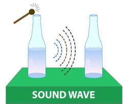 sound vibrations between the two bottles. The resonance between the two bottles. resonance