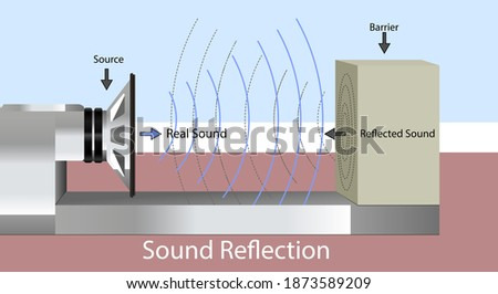 Sound waves hit a hard surface and return to the sound source. sound reflection.