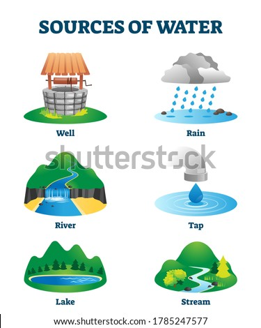 Sources of clean and fresh drinking water as natural resource vector illustration. Ecological H2O supply from well, rain, river, tap, lake or stream. Labeled educational liquid environment collection Stock photo ©