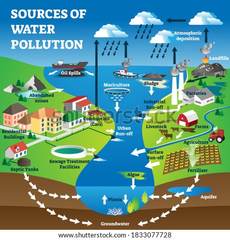 Sources of water pollution as freshwater contamination causes. Labeled educational nature ecosystem waste and clean groundwater ruining with industrial agriculture and cities vector illustration. Stock photo ©