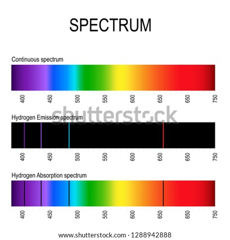 spectrum. Spectral line for example hydrogen. Emission lines (discrete spectrum) and Absorption lines that used to identify atoms and molecules different substances.