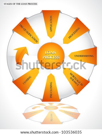 Stages of The Loan Process. Diagram - stock vector