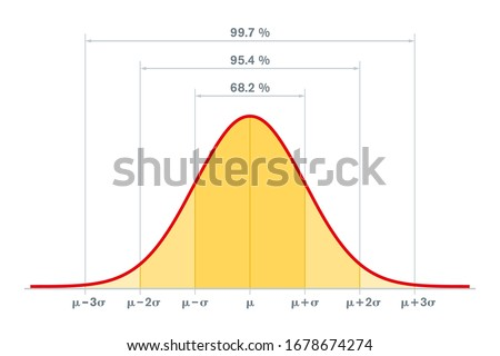 Standard normal distribution, standard deviation and coverage in statistics. Empirical rule, 3-sigma or 68–95–99.7 rule. Gaussian distribution or bell curve, used in statistics. Illustration. Vector.