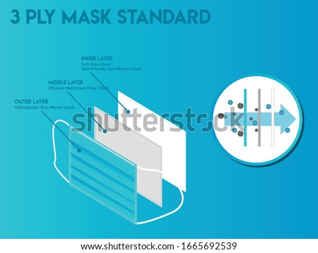 Standard 3 ply mask with three layers and their respective functions, and air inflow diagram