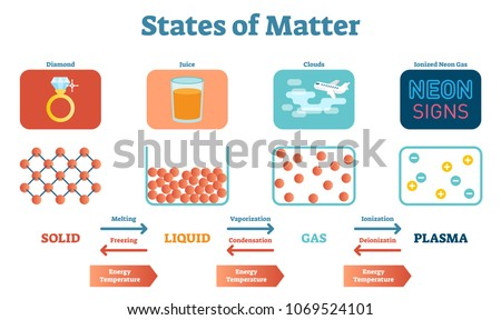 States of Mater Scientific and Educational Physics Vector Illustration Poster with Solids, Liquids, Gas and Plasma. Physical structure stages and between transitions.