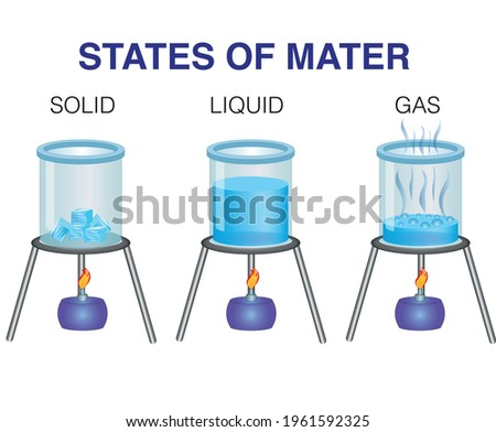 States of matter. Solid, liquid and gas. Photo stock ©