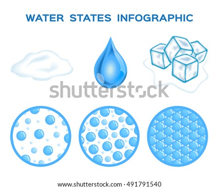 states of water  ice   liquid