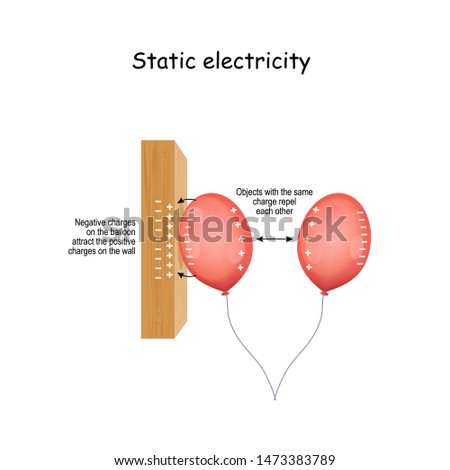 Static Electricity is an imbalance of electric charges within or on the surface of a material. Vector diagram for educational, science, and physics use