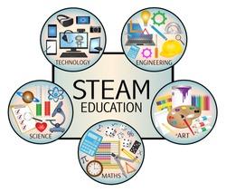 STEAM Education icon set