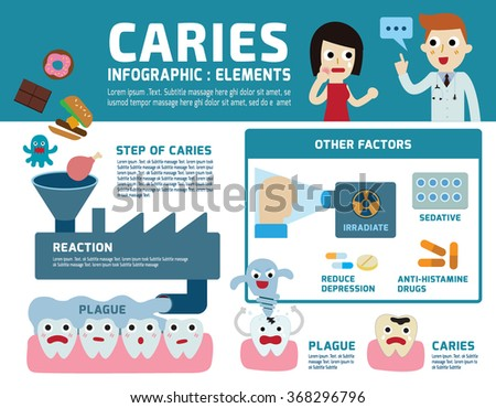 step of caries illustration