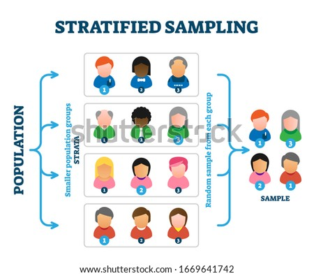 Stratified sampling example, vector illustration diagram. Research method explanation scheme with person symbols and stages. Population groups called strata and picking random sample from each group. Foto d'archivio ©