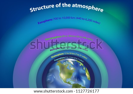 Structure of the atmosphere. Principal layers - Earth atmosphere from space