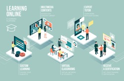 Students using an online learning app: innovative education and technology concept infographic