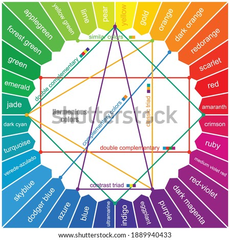 Studies of colors, names of colors in the color wheel. Harmony of color contrasts and combination. Oswald's Circle for Colorism. Vector scheme ストックフォト ©