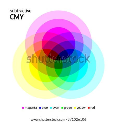 Subtractive CMY color mixing. Vector illustration.