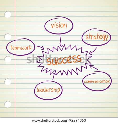 success factor diagram
