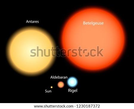sun in comparison with the